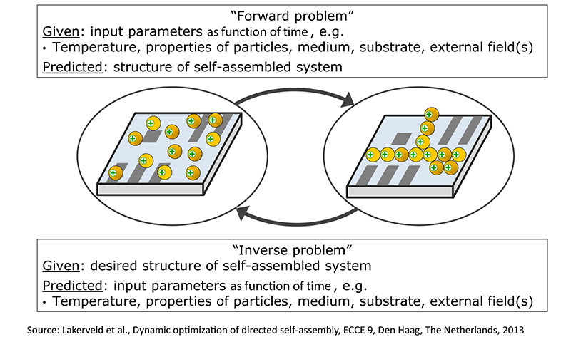 inverse_problem_directed_self_assembly_illustration_Lakerveld